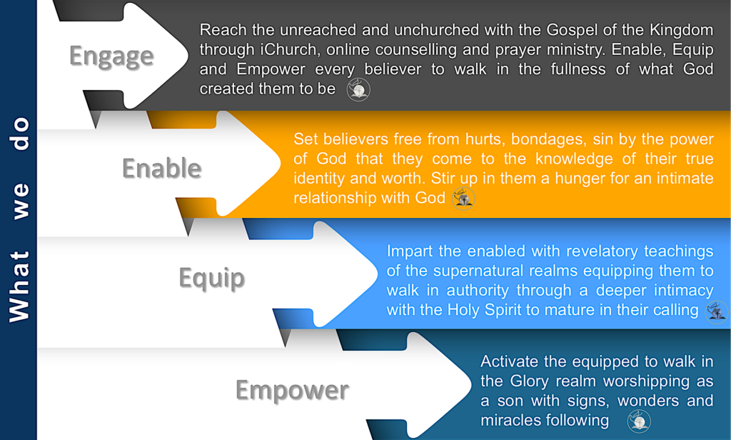 About Speiro - Speiro Ministries